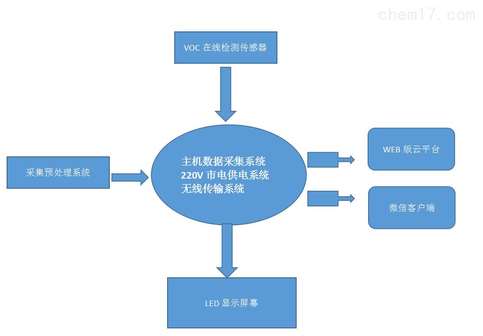 声光报警VOC连续在线监测装置广东现货