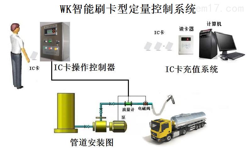市场IC卡汽车充值加水设备