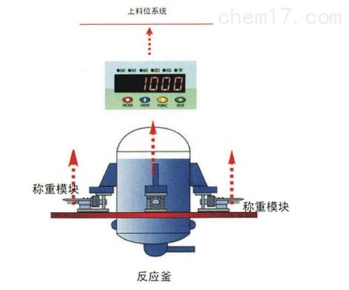 梅特勒MM SS 220称重模块供应