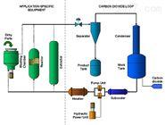 超临界流体工艺流程