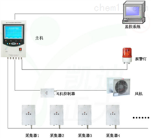 TYPC-3000 SF6气体泄漏监控报警系统