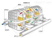 RTO气体检测系统