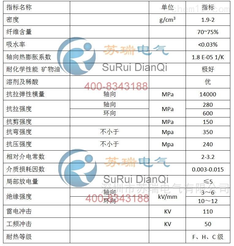 复合玻纤熔断管技术参数表