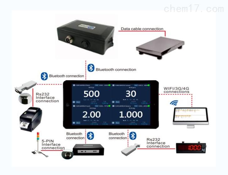 OMS手机平板电子秤 物料归类库存管理秤
