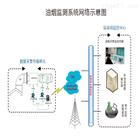 TD-Y21油烟浓度在线监控系统