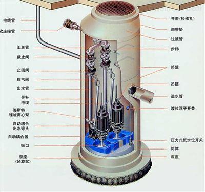 玻璃钢一体化预制泵站今日热特点