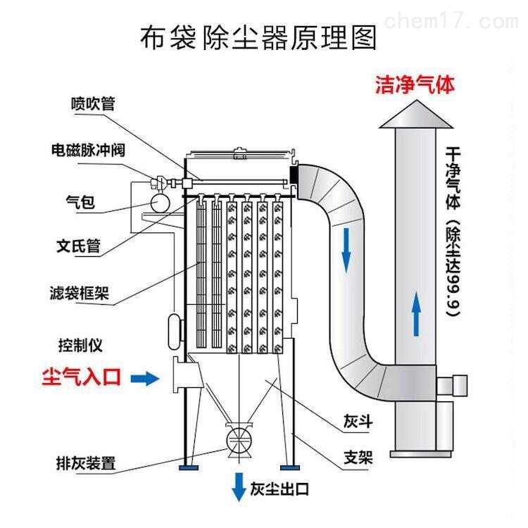 专业销售二手脉冲布袋除尘器设备