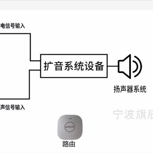 无线厅堂扩声特性测量系统