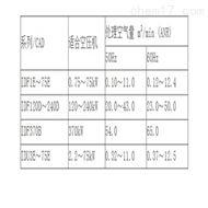 VBA10焦作SMC增压阀简介价位