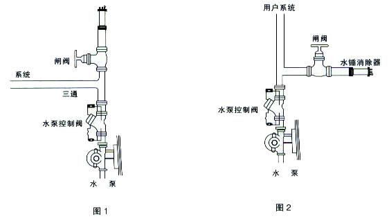 水錘消除器9000型