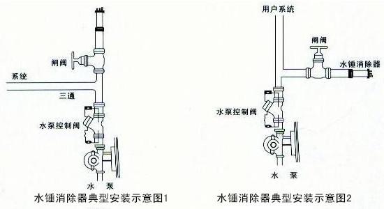 水锤消除器8000型