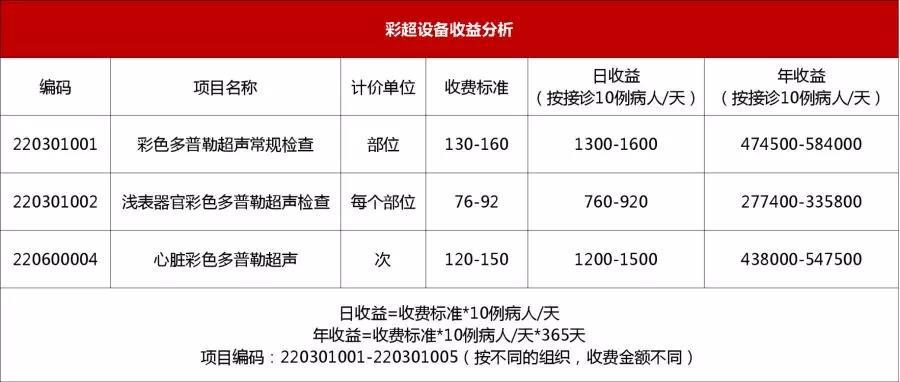 彩超设备收益分析