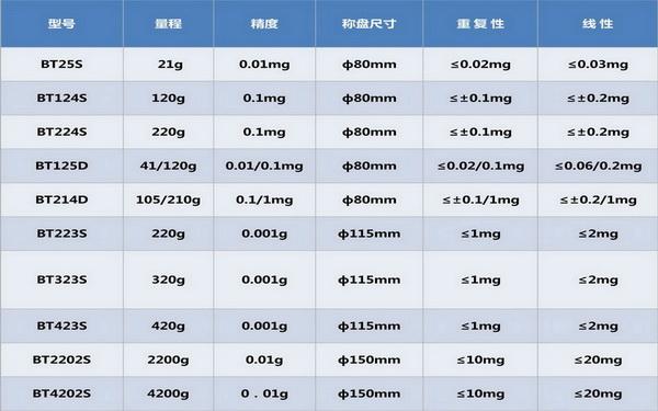 <strong>BT系列赛多利斯工业天平上海代理销售</strong>