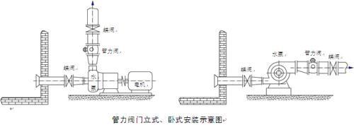 新型水泵出口管力阀设计规范图片