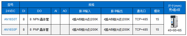 AN-运动控制型卡片PLC主机型号列表