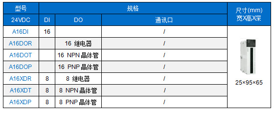 A系列卡片PLC-开关量扩展模块型号列表