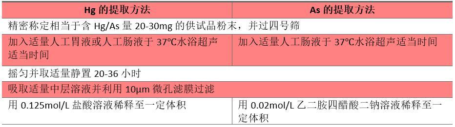 2020版药典发布在即,赛默飞LC-ICP-MS联用仪器先行