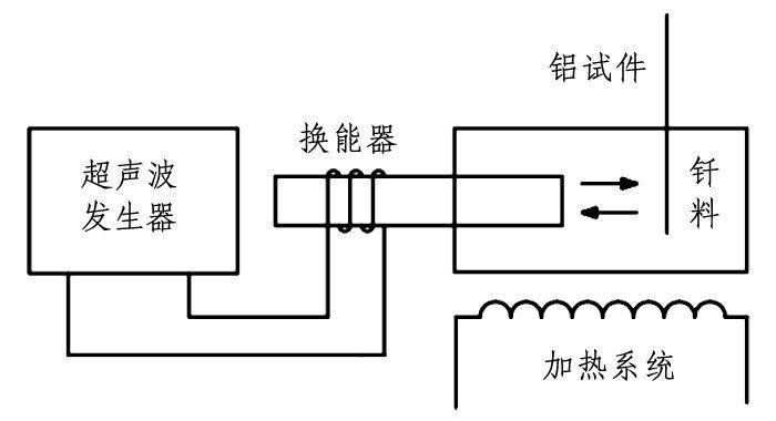 超声波浸锡系统