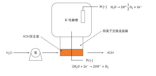 淋洗液发生器原理图