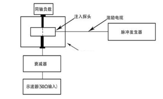 GJB151B-2013中CS115电流探头校准图
