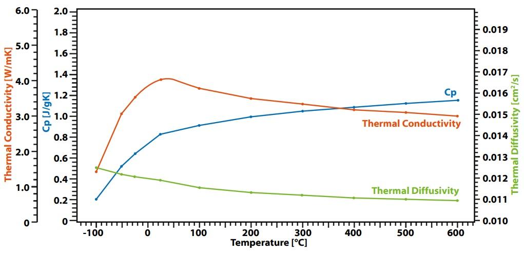 标准玻璃陶瓷的热扩散系数测量曲线