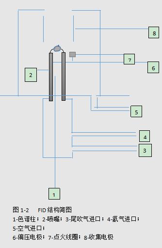 气相色谱仪氢火焰检测器(FID)结构原理与使用事项