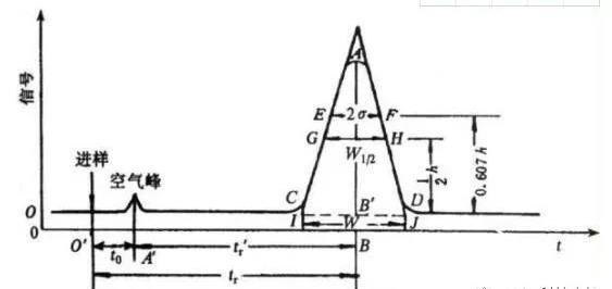 气相色谱仪流出曲线图