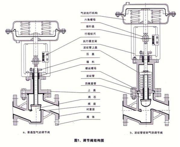气动薄膜式调节阀