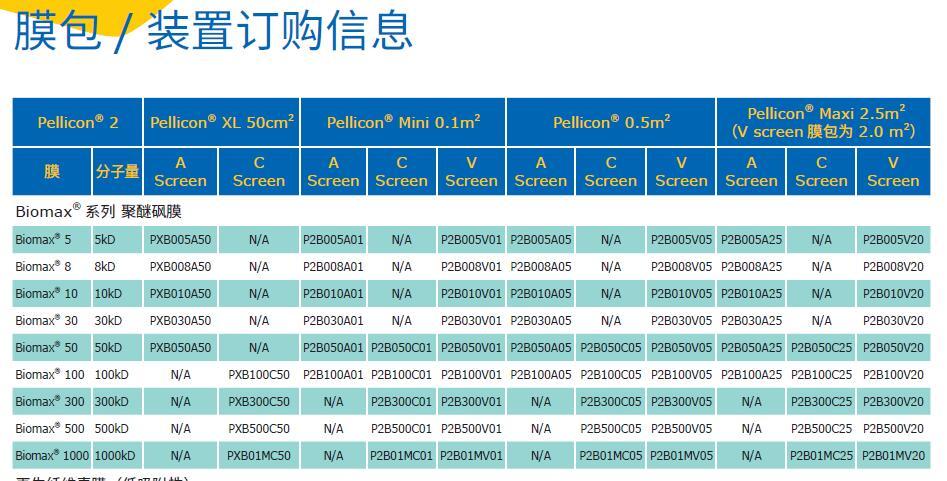 P2B005A05-Millipore密理博 Pellicon 2 盒式超滤膜-超滤膜包