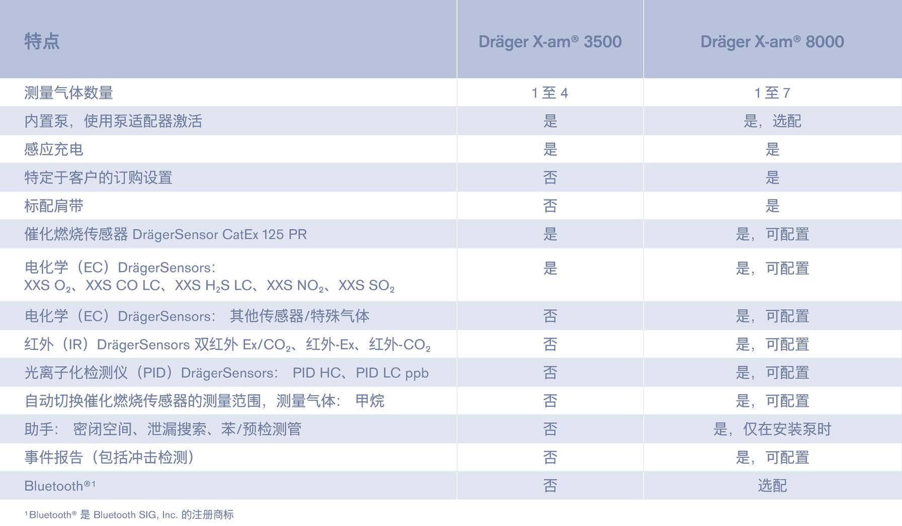 德尔格X-AM3500与X-AM8000技术比较