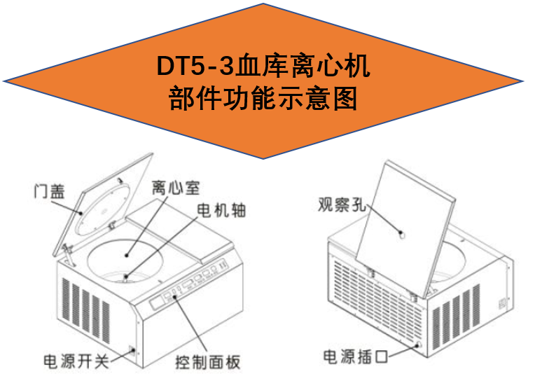 <strong><strong><strong>DT5-3血库离心机</strong></strong></strong>功能示意图